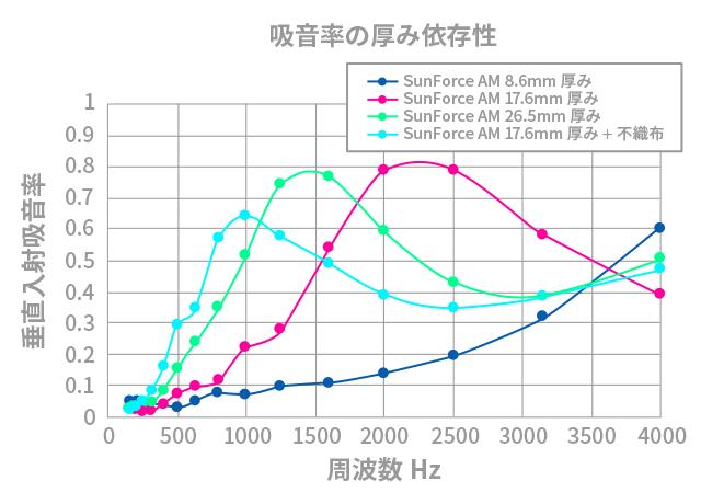 吸音率の厚み依存性