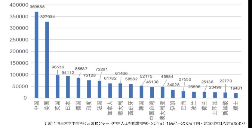 国別のAI分野における論文数
