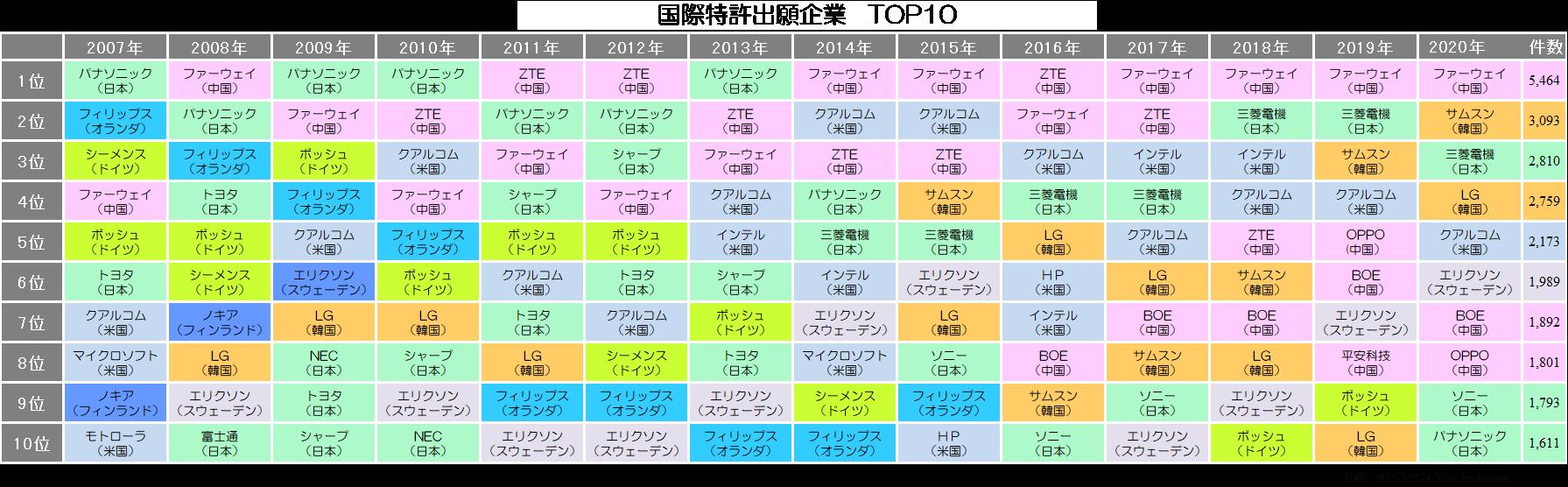 国際特許出願企業TOP10