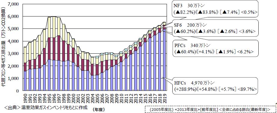 経産省・環境省合同会議資料,2021.4