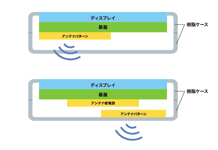 スマートフォン内部の部品レイアウト例