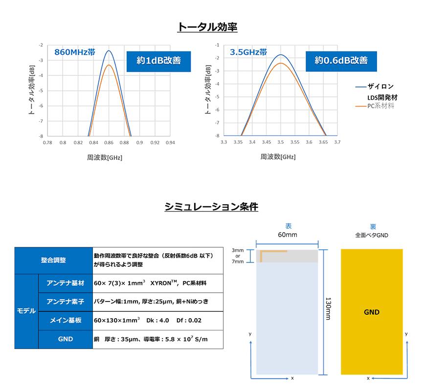 「ザイロン」開発グレードのアンテナ効率シミュレーション結果